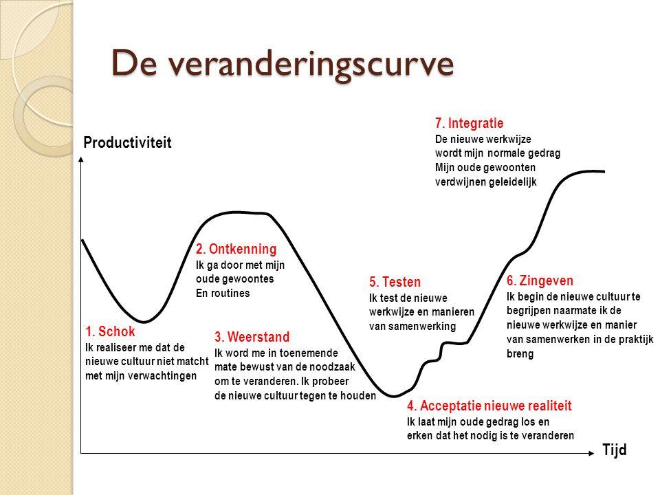 De veranderingscurve Productiviteit Tijd 7. Integratie 2. Ontkenning