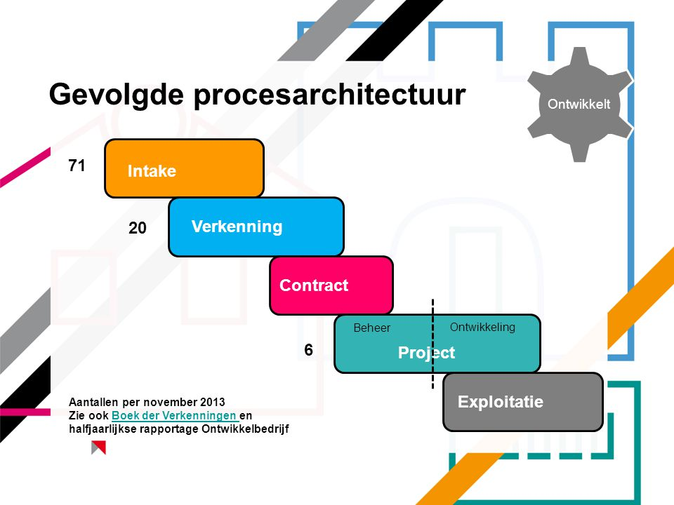Gevolgde procesarchitectuur