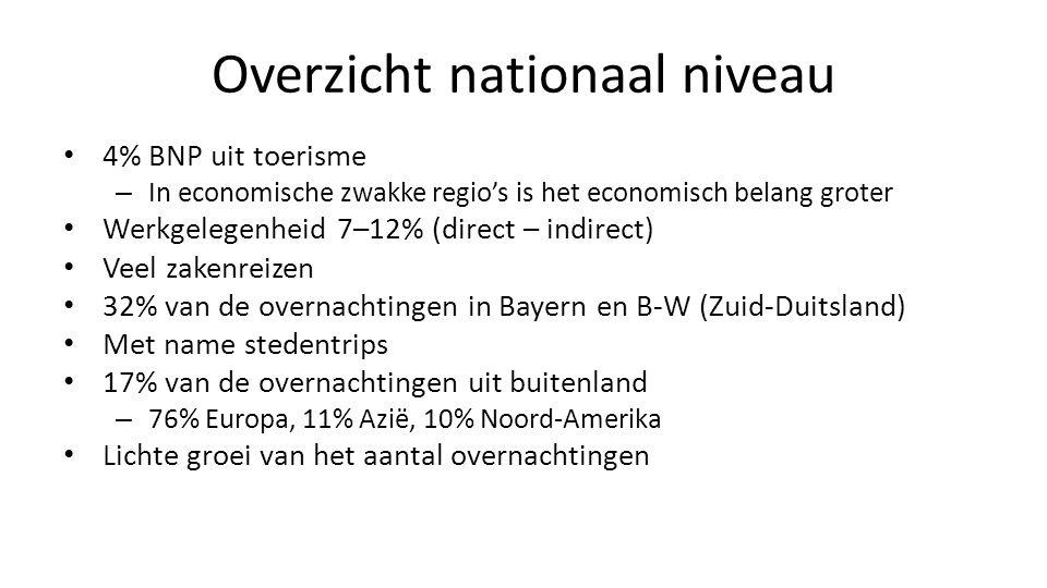 Overzicht nationaal niveau