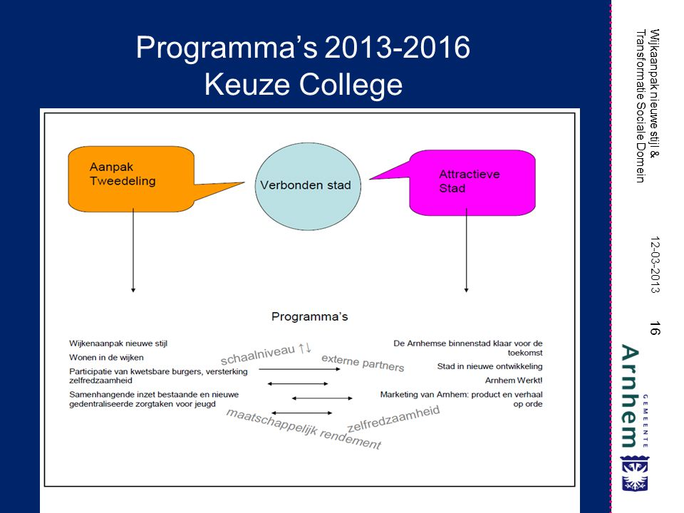 Programma's 2013-2016 Keuze College