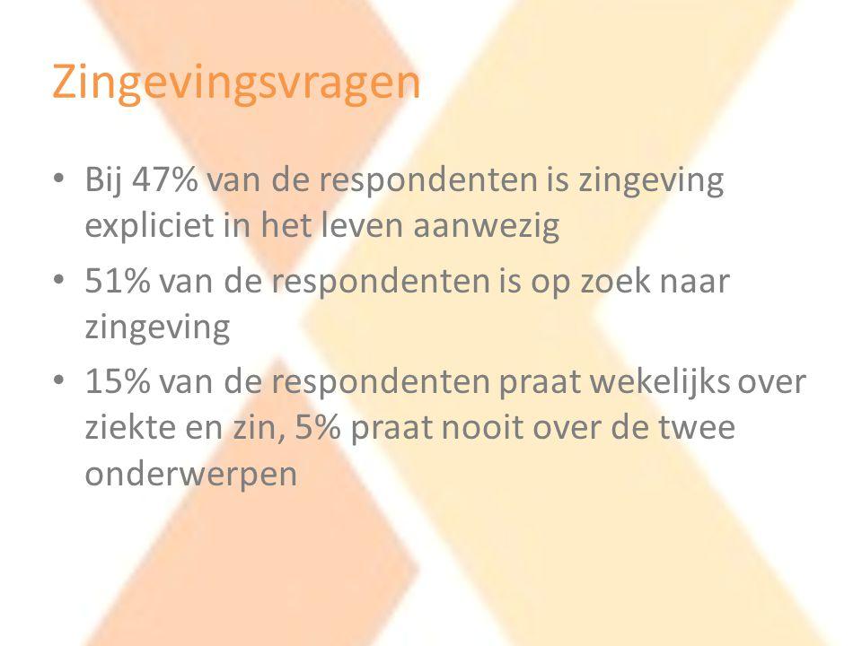 Zingevingsvragen Bij 47% van de respondenten is zingeving expliciet in het leven aanwezig. 51% van de respondenten is op zoek naar zingeving.