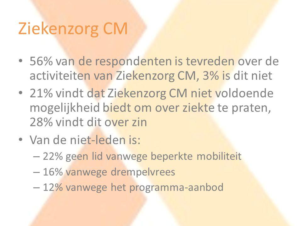 Ziekenzorg CM 56% van de respondenten is tevreden over de activiteiten van Ziekenzorg CM, 3% is dit niet.