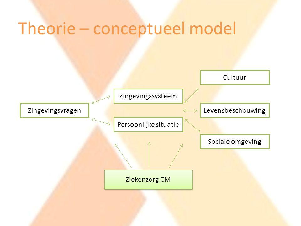 Theorie – conceptueel model