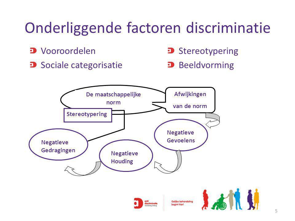 Onderliggende factoren discriminatie