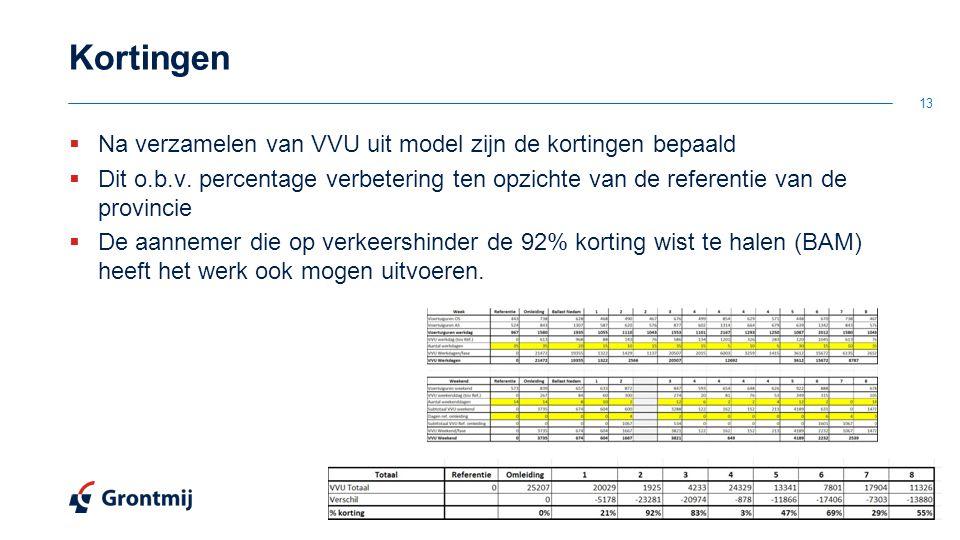 Kortingen Na verzamelen van VVU uit model zijn de kortingen bepaald