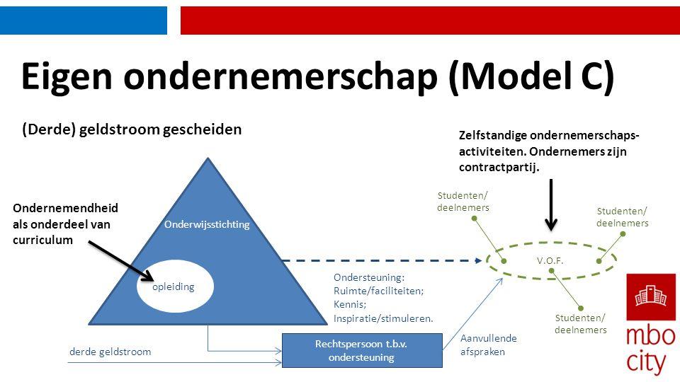 Eigen ondernemerschap (Model C)