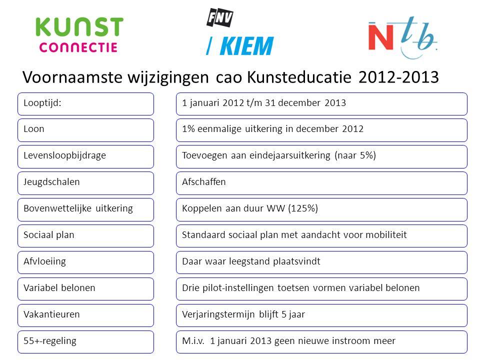 Voornaamste wijzigingen cao Kunsteducatie 2012-2013