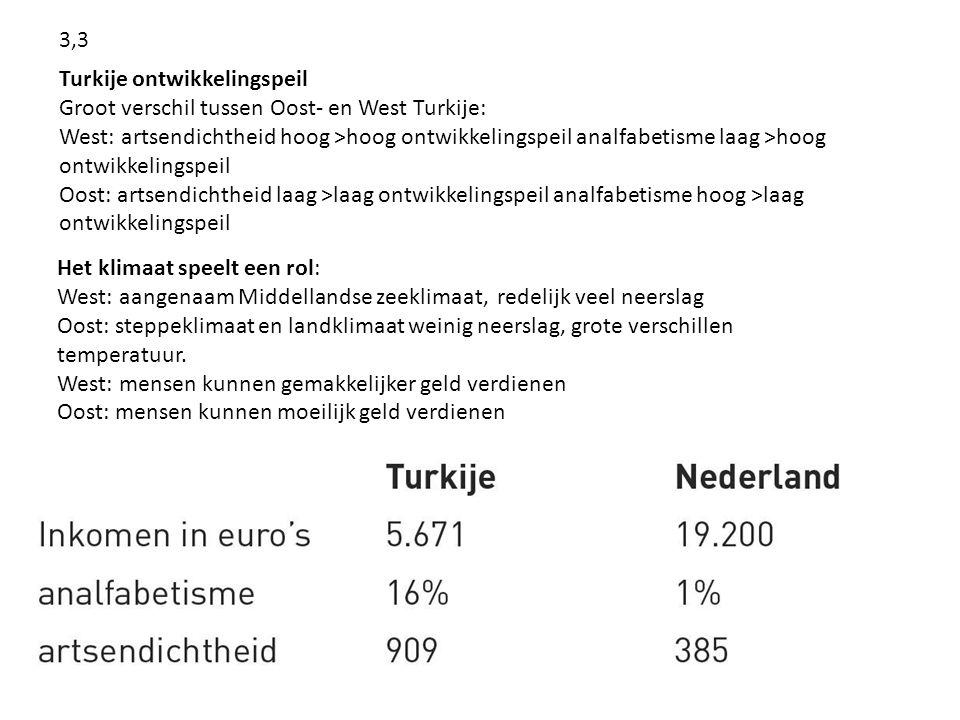 3,3 Turkije ontwikkelingspeil. Groot verschil tussen Oost- en West Turkije: