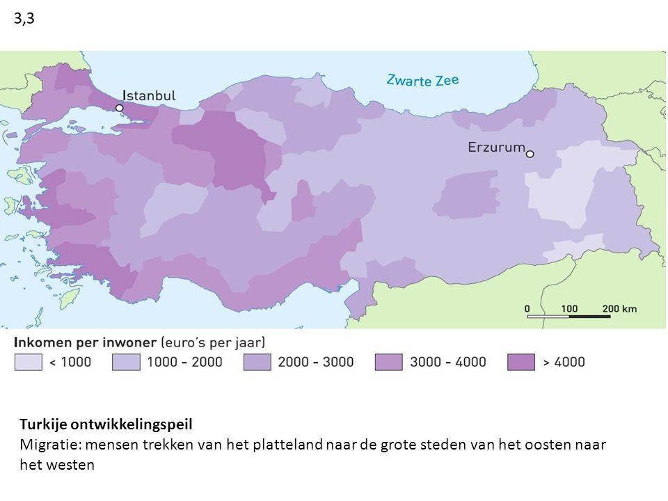 Turkije ontwikkelingspeil