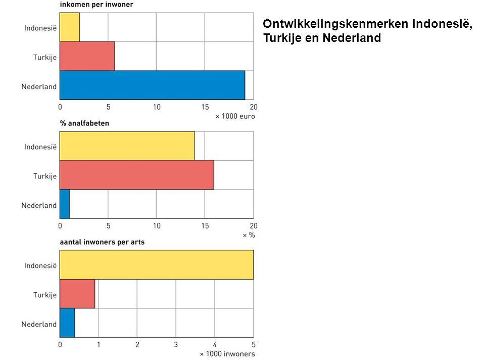 Ontwikkelingskenmerken Indonesië, Turkije en Nederland