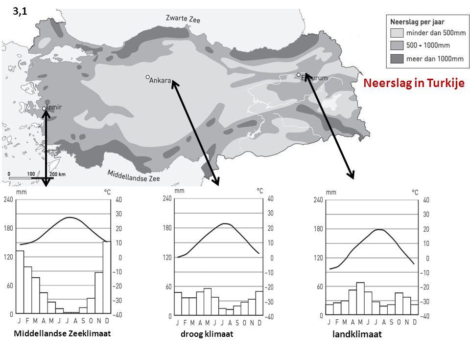 Neerslag in Turkije 3,1 landklimaat Middellandse Zeeklimaat