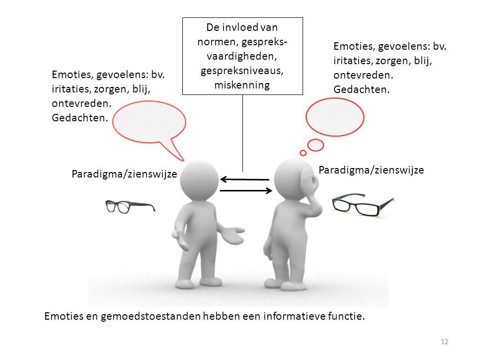 De invloed van normen, gespreks-vaardigheden, gespreksniveaus, miskenning