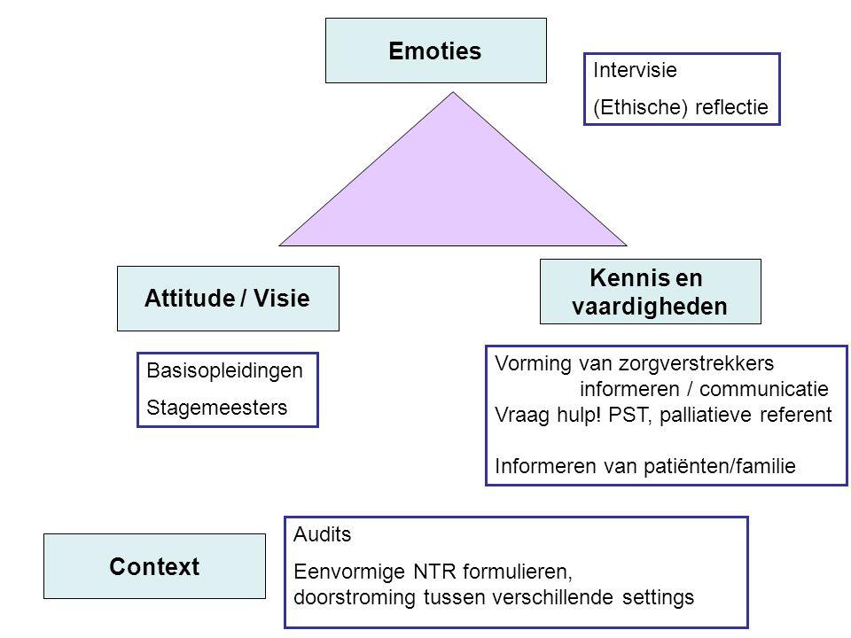 Emoties Kennis en vaardigheden Attitude / Visie Context
