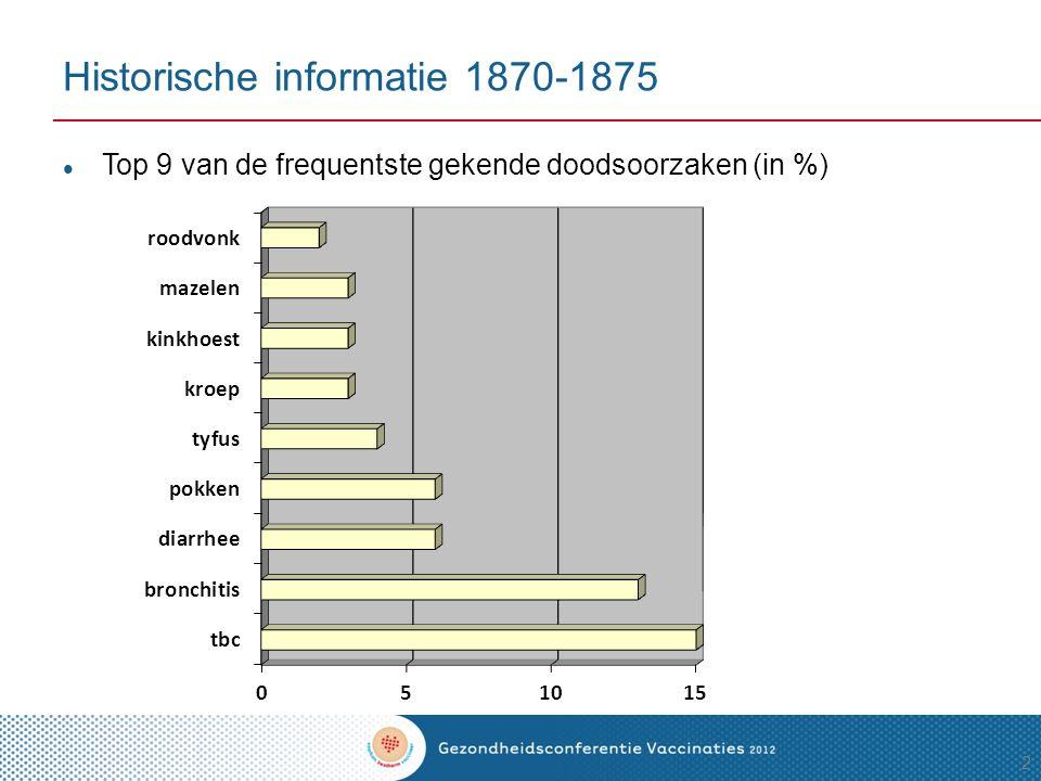 Historische informatie 1870-1875
