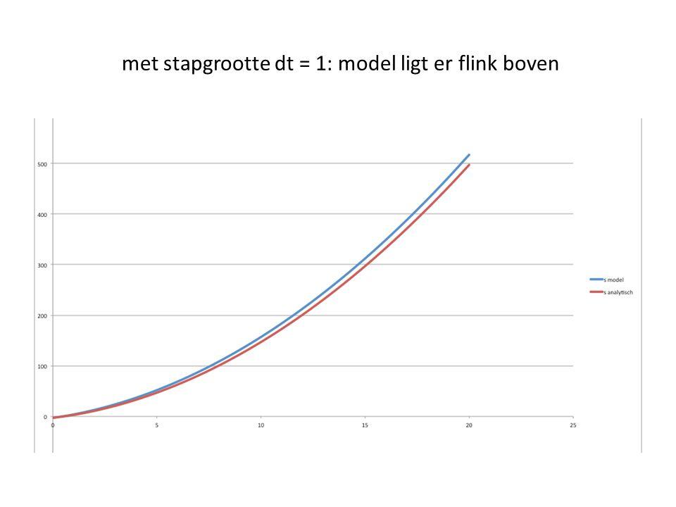met stapgrootte dt = 1: model ligt er flink boven