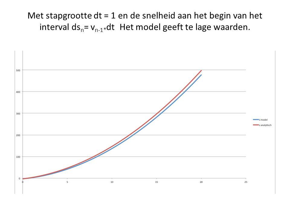 Met stapgrootte dt = 1 en de snelheid aan het begin van het interval dsn= vn-1*dt Het model geeft te lage waarden.