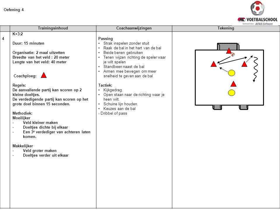 Oefening 4 Trainingsinhoud Coachaanwijzingen Tekening 4 K+3:2