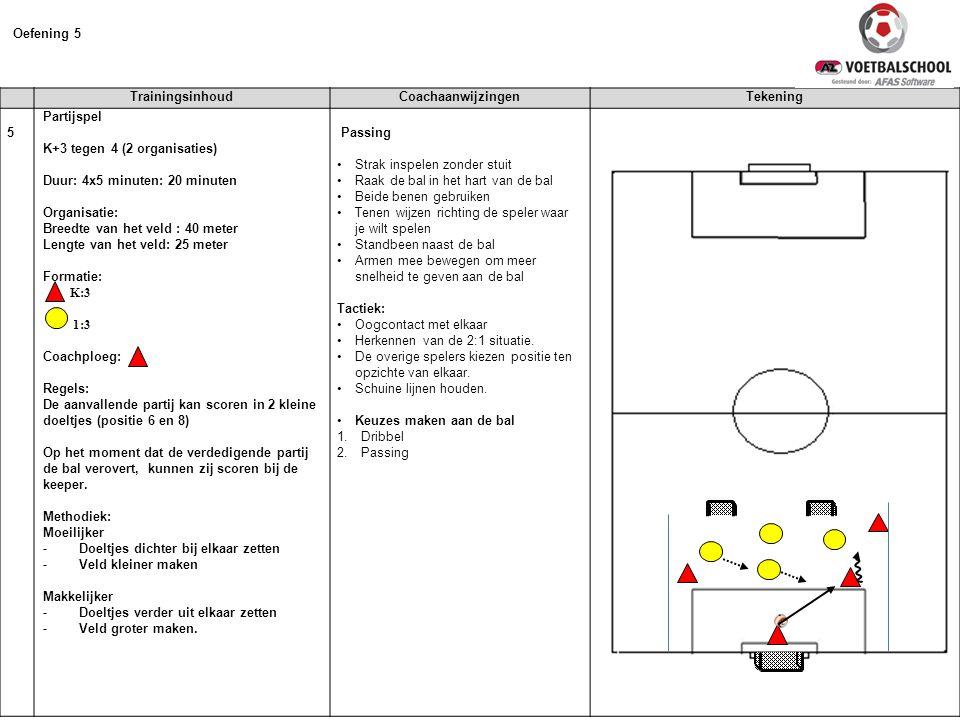 Oefening 5 Trainingsinhoud Coachaanwijzingen Tekening 5 Partijspel