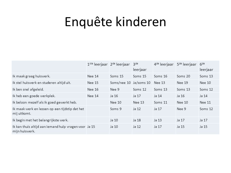 Enquête kinderen 1ste leerjaar 2de leerjaar 3de leerjaar 4de leerjaar