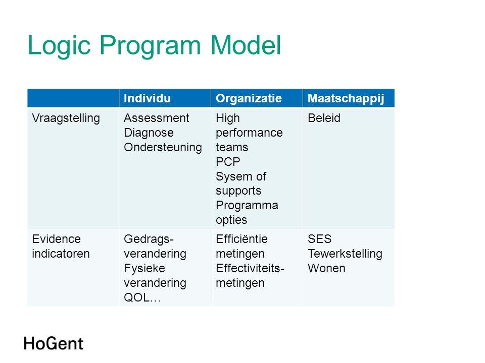 Logic Program Model Individu Organizatie Maatschappij Vraagstelling