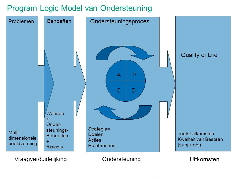 Program Logic Model van Ondersteuning