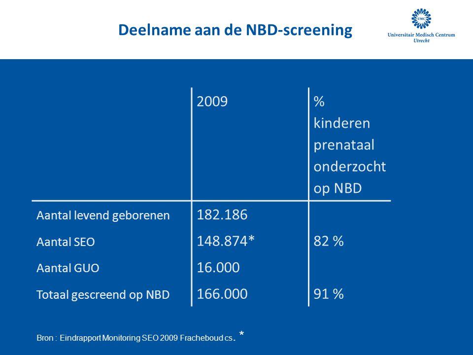 Deelname aan de NBD-screening