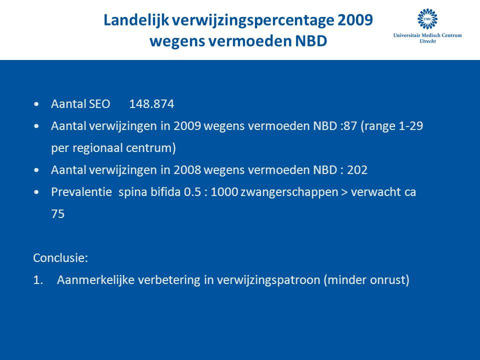 Landelijk verwijzingspercentage 2009 wegens vermoeden NBD
