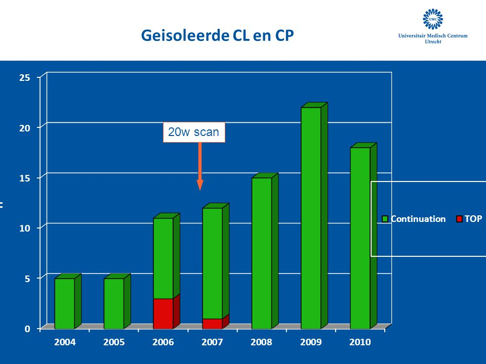 Geisoleerde CL en CP 20w scan