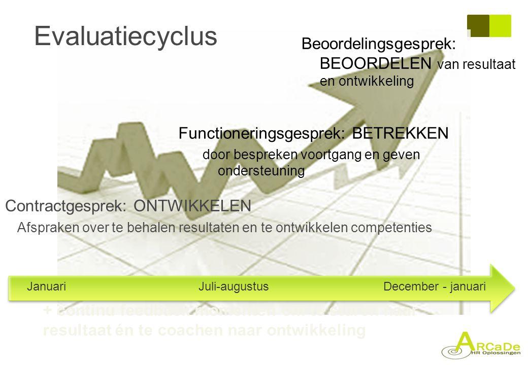 Evaluatiecyclus Beoordelingsgesprek: BEOORDELEN van resultaat en ontwikkeling. Functioneringsgesprek: BETREKKEN.
