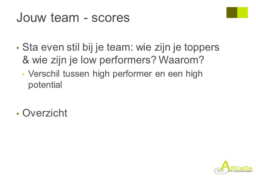 Jouw team - scores Sta even stil bij je team: wie zijn je toppers & wie zijn je low performers Waarom
