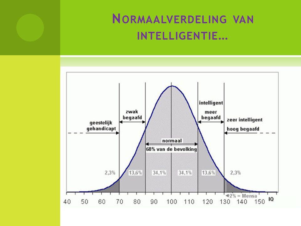 Normaalverdeling van intelligentie…