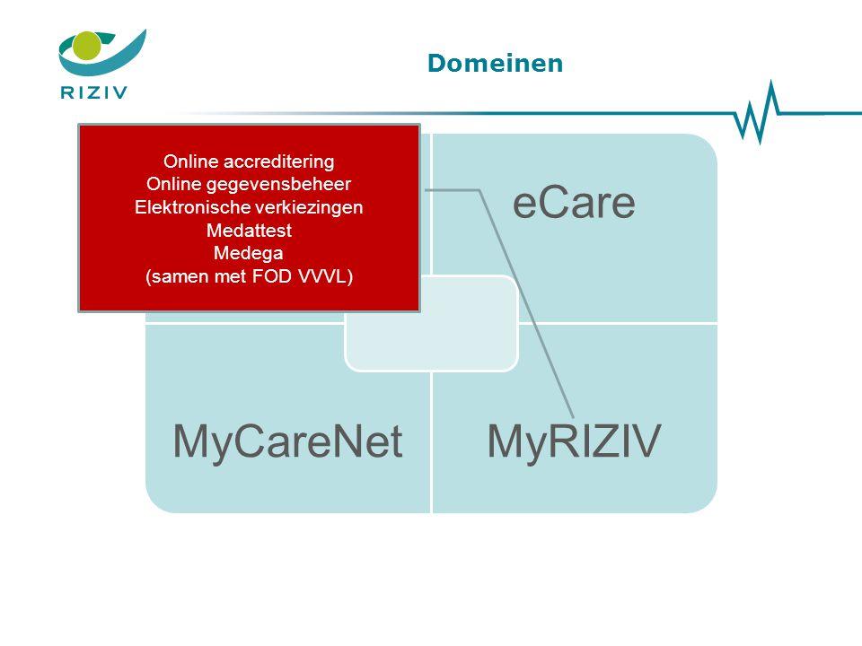 Domeinen Online accreditering Online gegevensbeheer