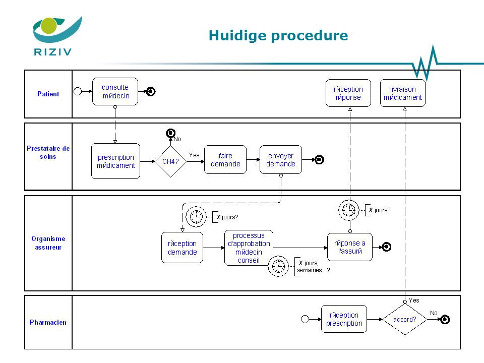 Huidige procedure