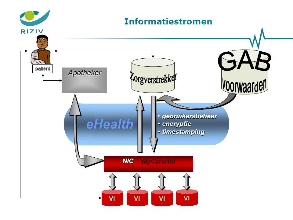 eHealth Informatiestromen Apotheker GAB voorwaarden gebruikersbeheer