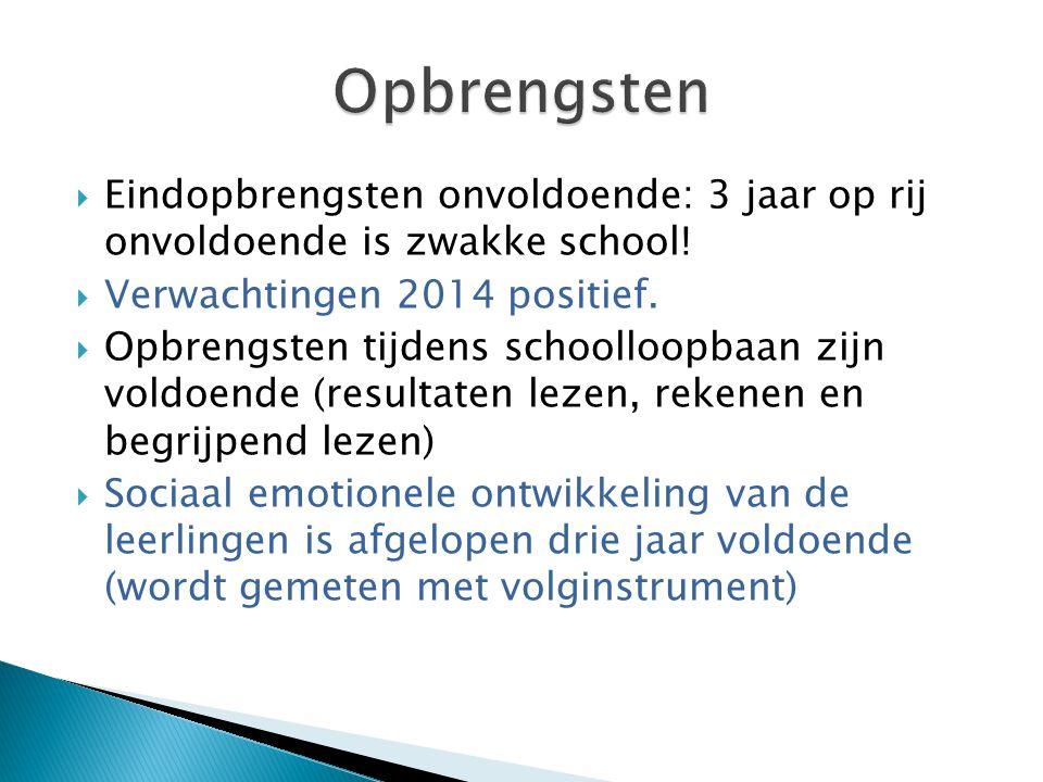 Opbrengsten Eindopbrengsten onvoldoende: 3 jaar op rij onvoldoende is zwakke school! Verwachtingen 2014 positief.