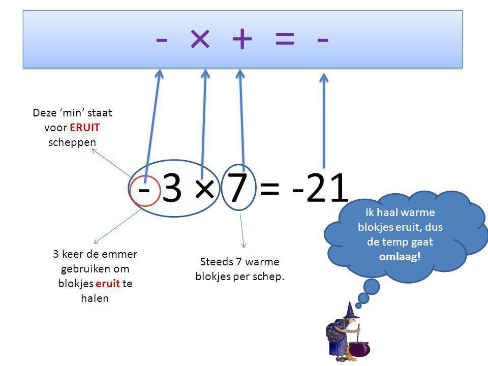 - × + = - - 3 × 7 = -21 Deze 'min' staat voor ERUIT scheppen