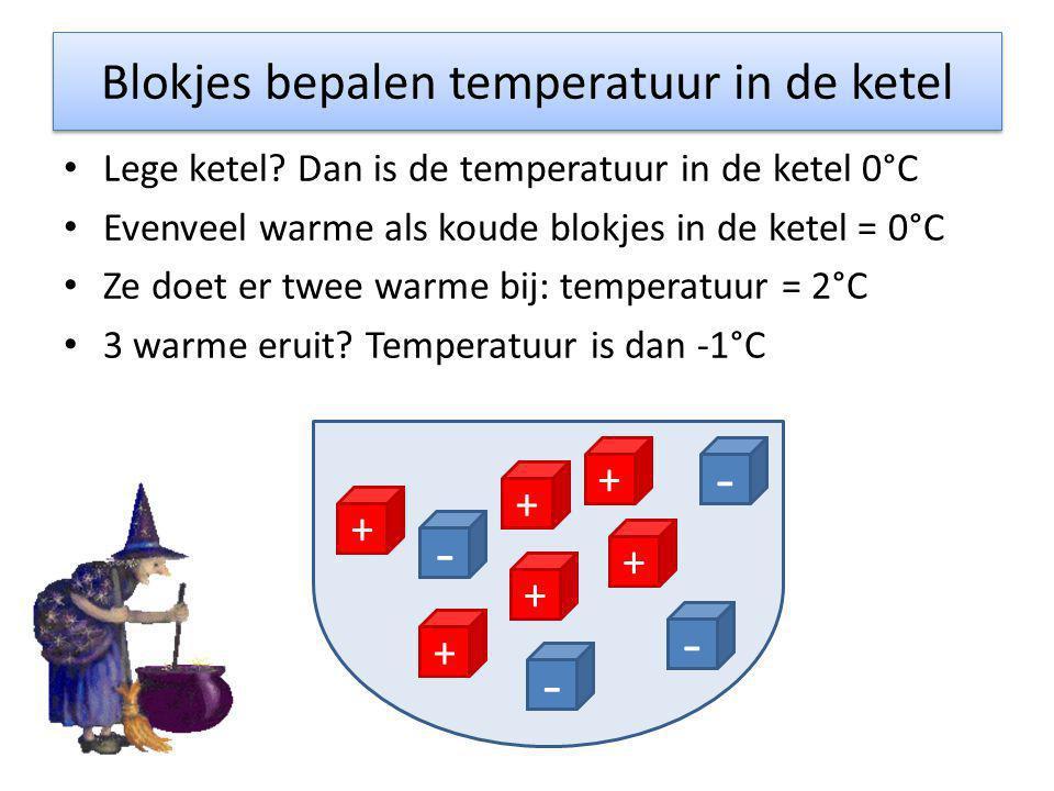 Blokjes bepalen temperatuur in de ketel