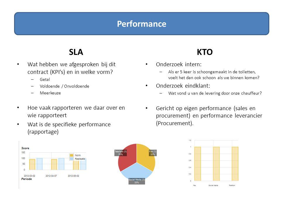 SLA's Performance SLA KTO