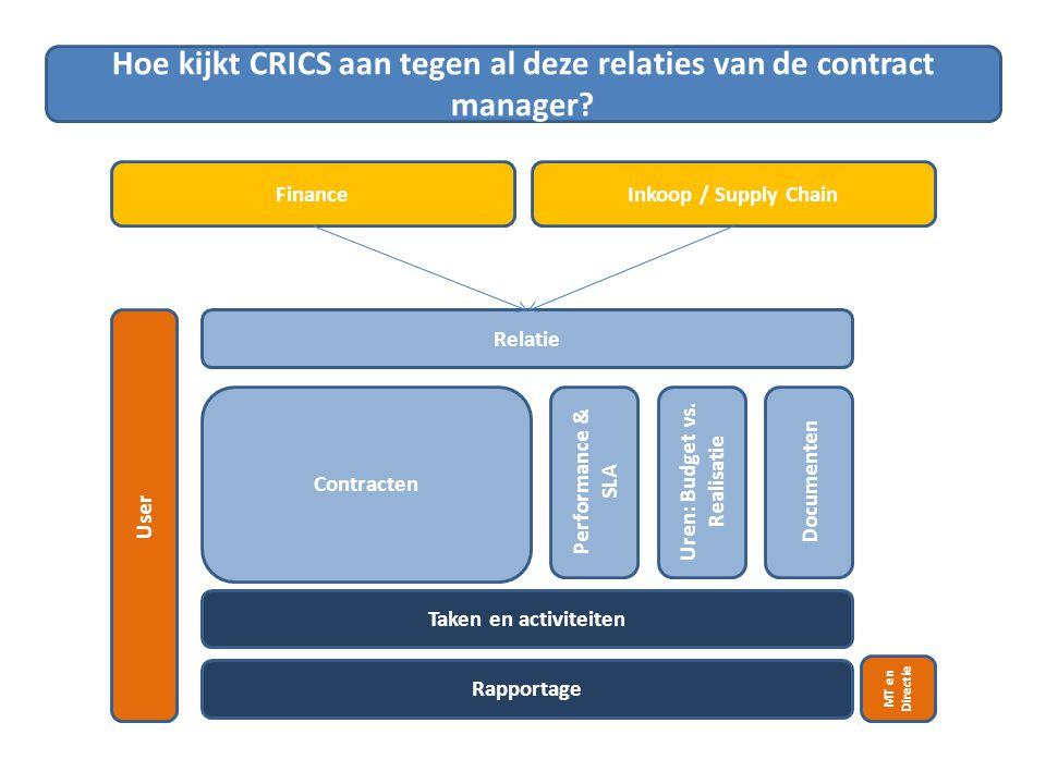 Hoe kijkt CRICS aan tegen al deze relaties van de contract manager