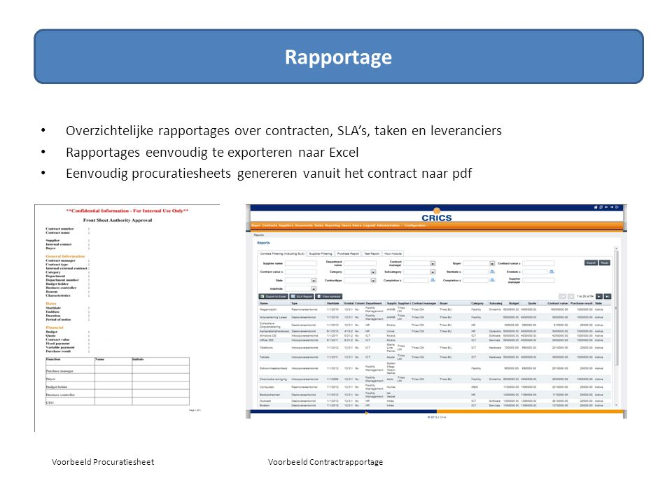 Dashboards Rapportage