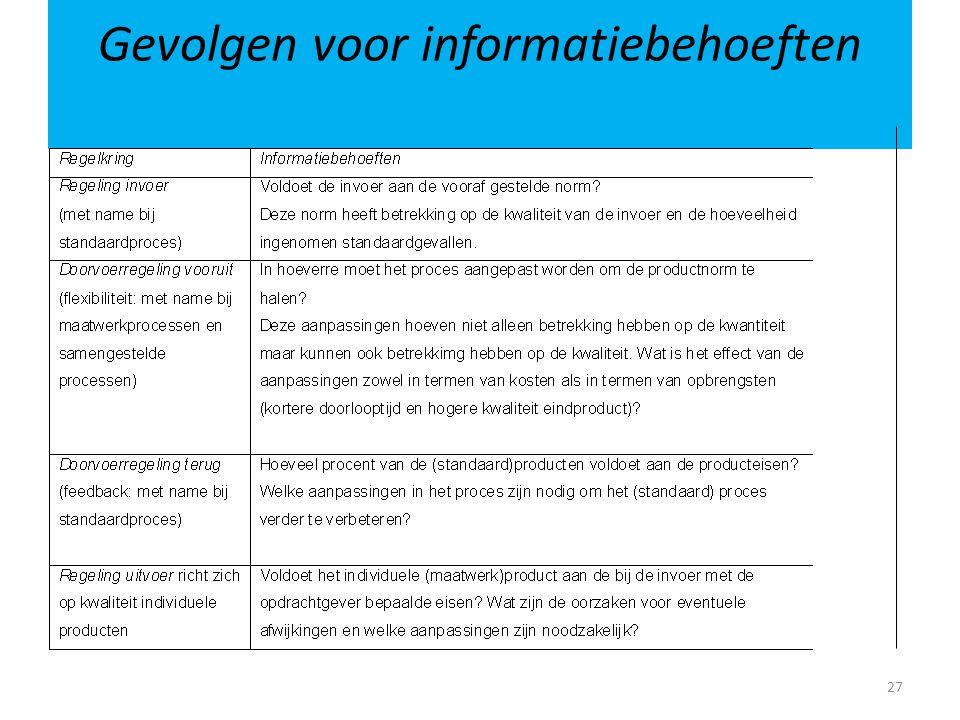 Gevolgen voor informatiebehoeften