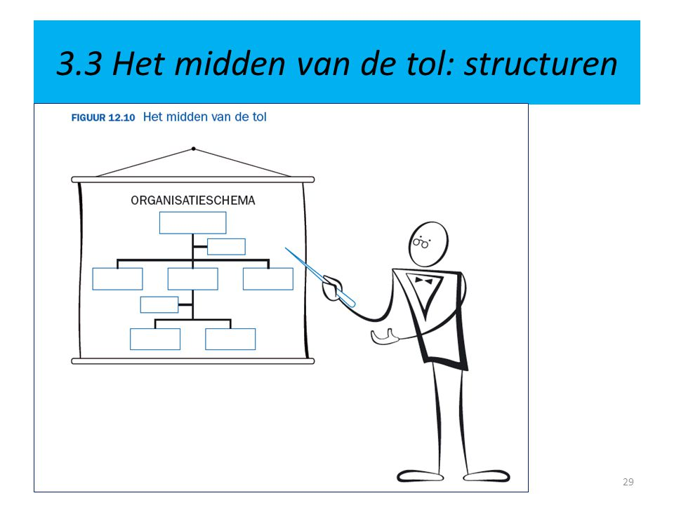 3.3 Het midden van de tol: structuren