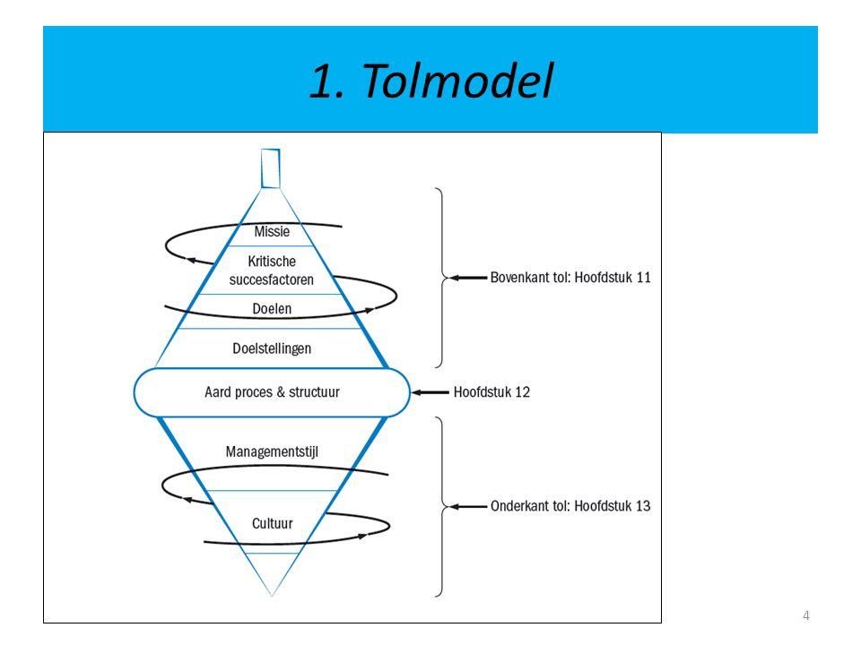 1. Tolmodel
