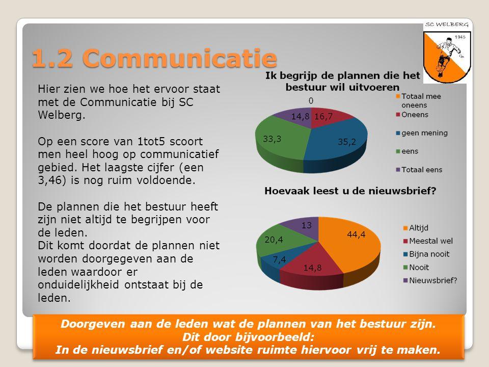 1.2 Communicatie Hier zien we hoe het ervoor staat met de Communicatie bij SC Welberg.
