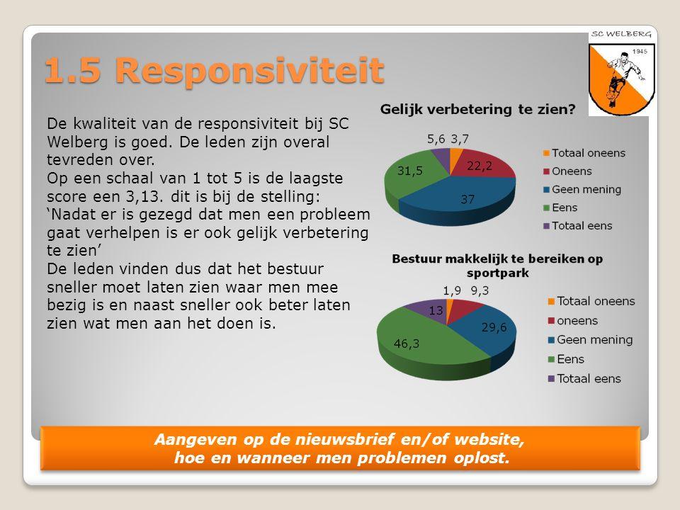 1.5 Responsiviteit De kwaliteit van de responsiviteit bij SC Welberg is goed. De leden zijn overal tevreden over.