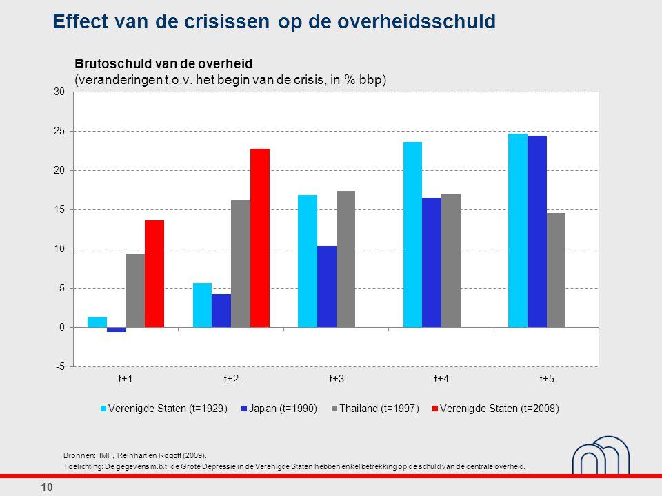 Effect van de crisissen op de overheidsschuld