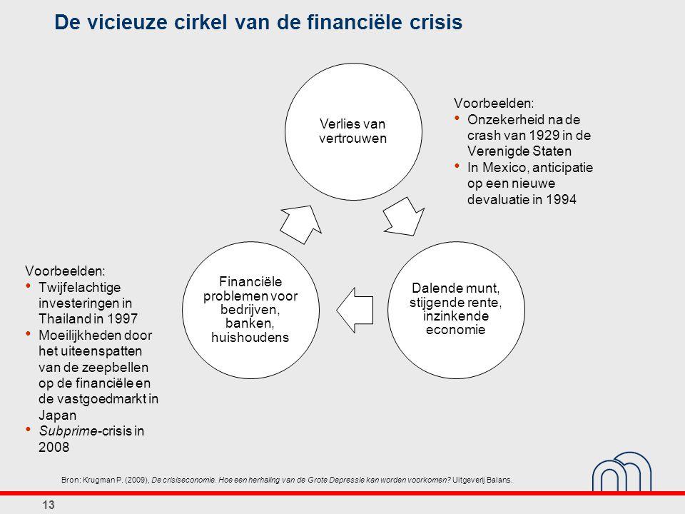 De vicieuze cirkel van de financiële crisis