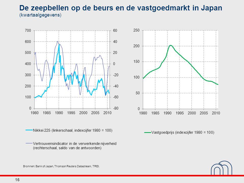 De zeepbellen op de beurs en de vastgoedmarkt in Japan (kwartaalgegevens)
