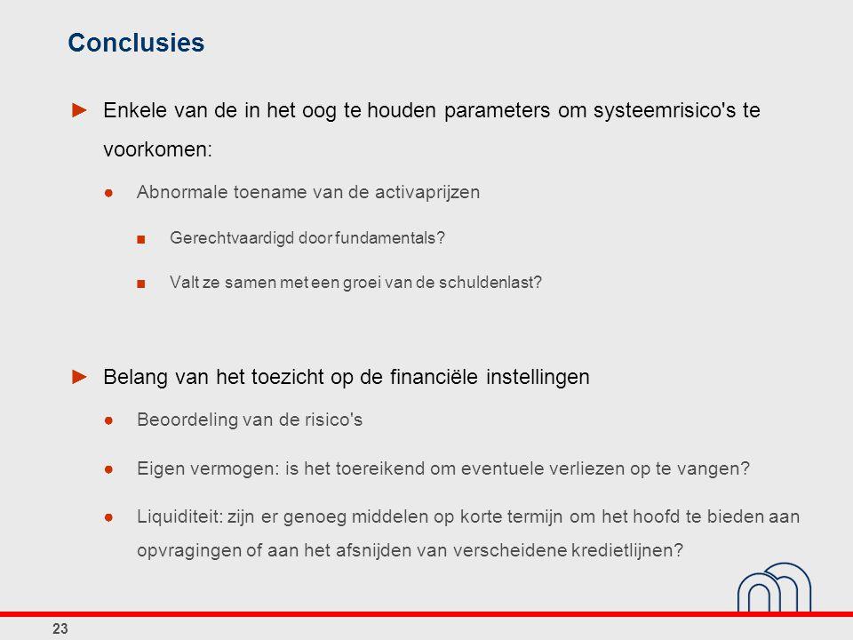 Conclusies Enkele van de in het oog te houden parameters om systeemrisico s te voorkomen: Abnormale toename van de activaprijzen.