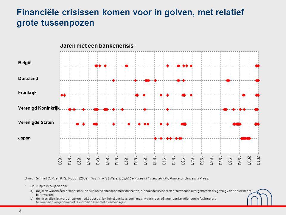 Financiële crisissen komen voor in golven, met relatief grote tussenpozen